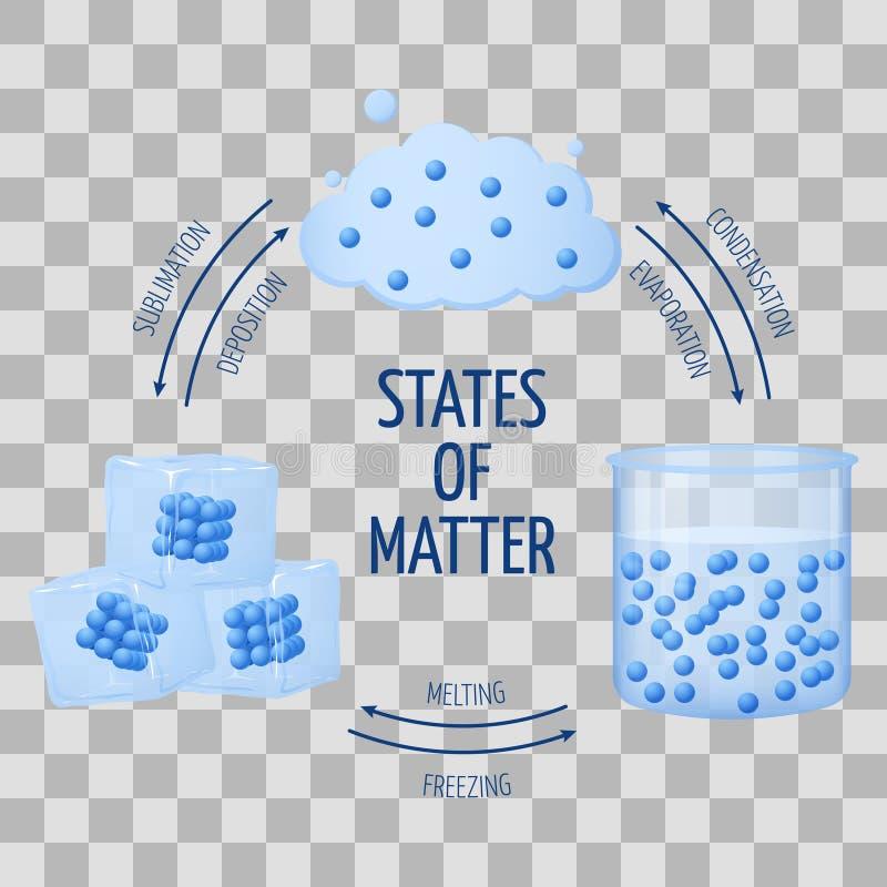 Estados diferentes de sólido da matéria, líquido, diagrama do vetor do gás ilustração do vetor