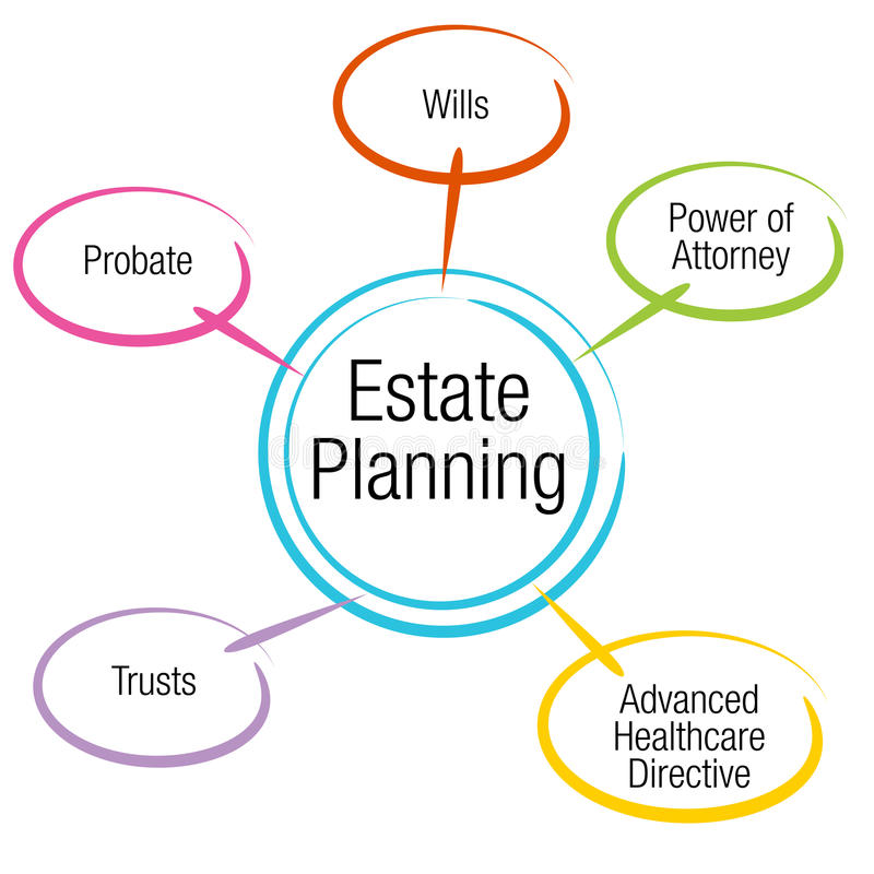Estate Planning Chart. An image of an estate planning chart royalty free illustration