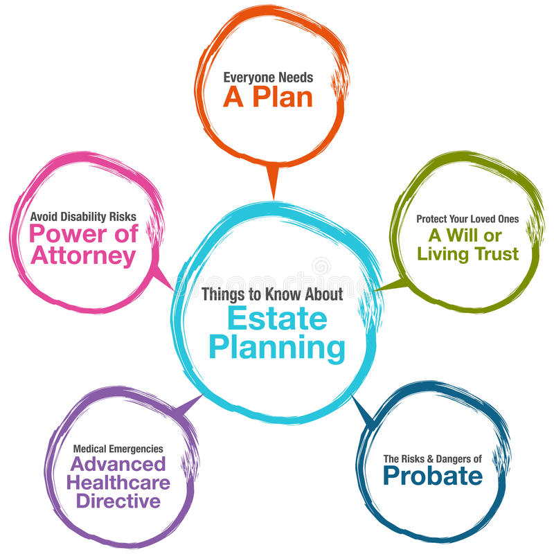 Estate Planning Chart. An image of a Estate Planning Chart vector illustration