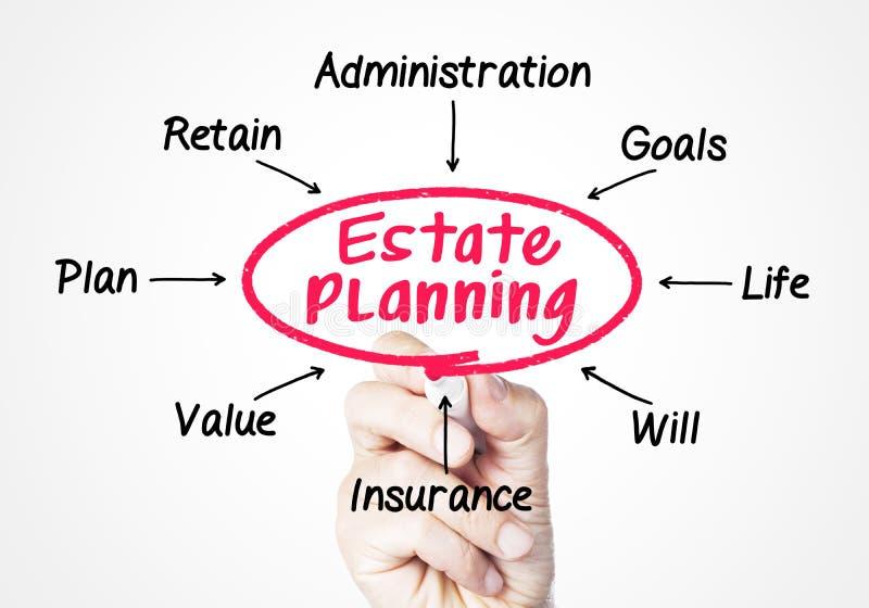 Estate planning stock photos
