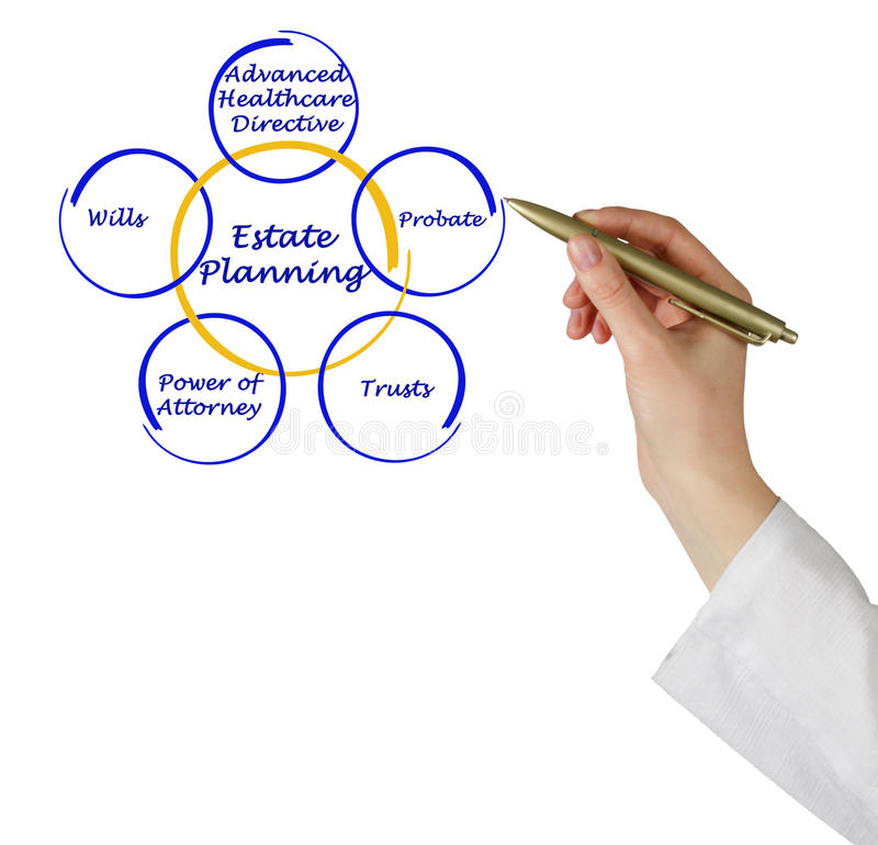 Estate Planning. Presenting Diagram of Estate Planning royalty free stock photos