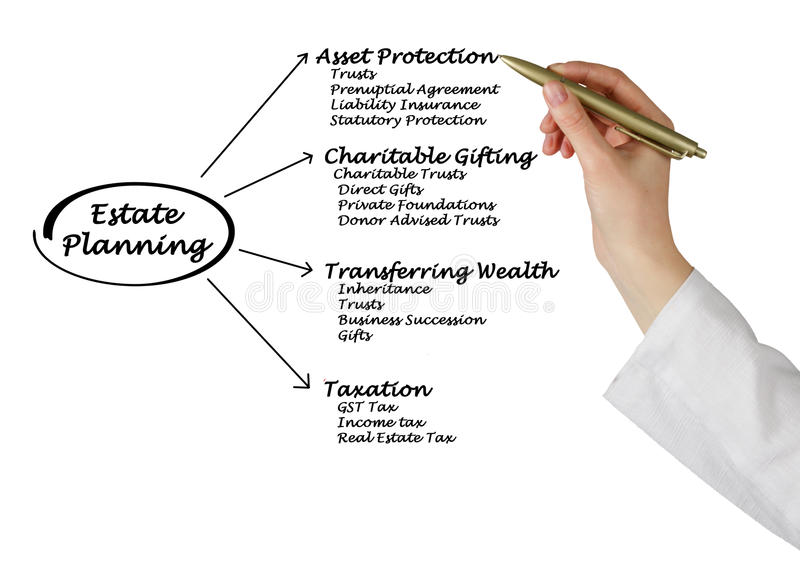 Estate Planning. Presenting diagram of Estate Planning royalty free stock images