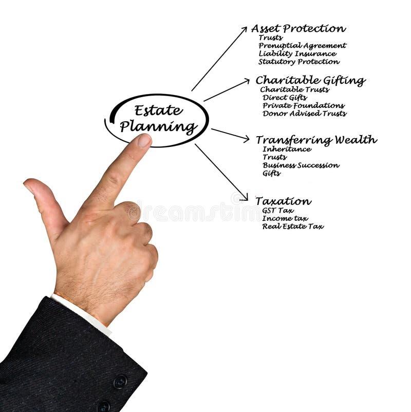 Estate Planning. Presenting diagram of Estate Planning stock images