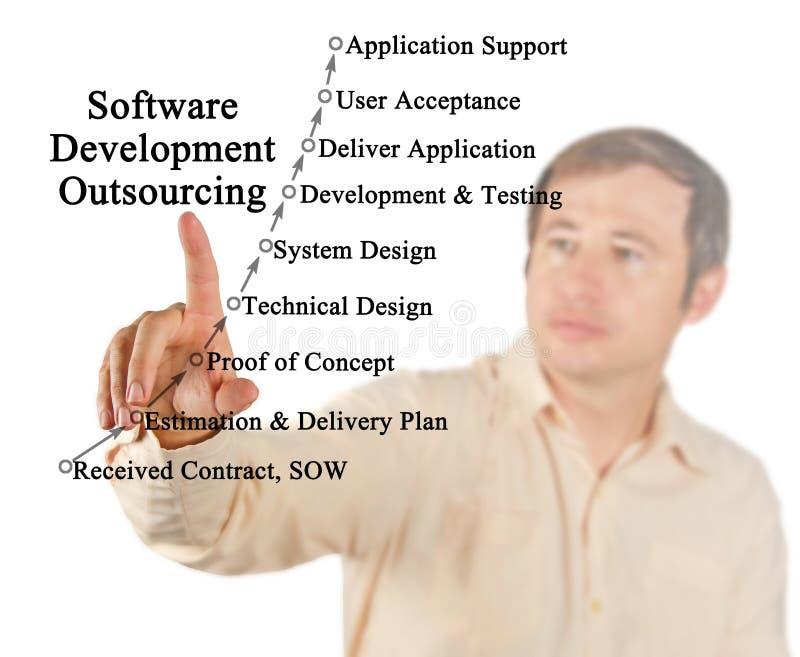 Esternalizzazione di sviluppo di software immagini stock libere da diritti