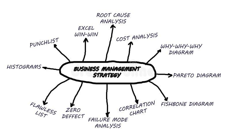 Estratégia de gerência do negócio ilustração royalty free