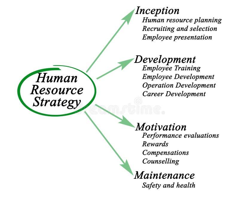 Estratégia dos recursos humanos ilustração stock