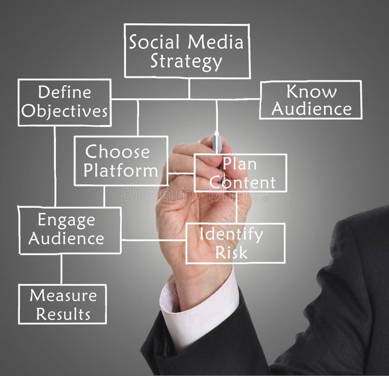 Estratégia social dos meios imagens de stock