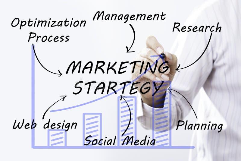Estrategia de marketing del dibujo de la mano del hombre de negocios, concepto fotos de archivo libres de regalías