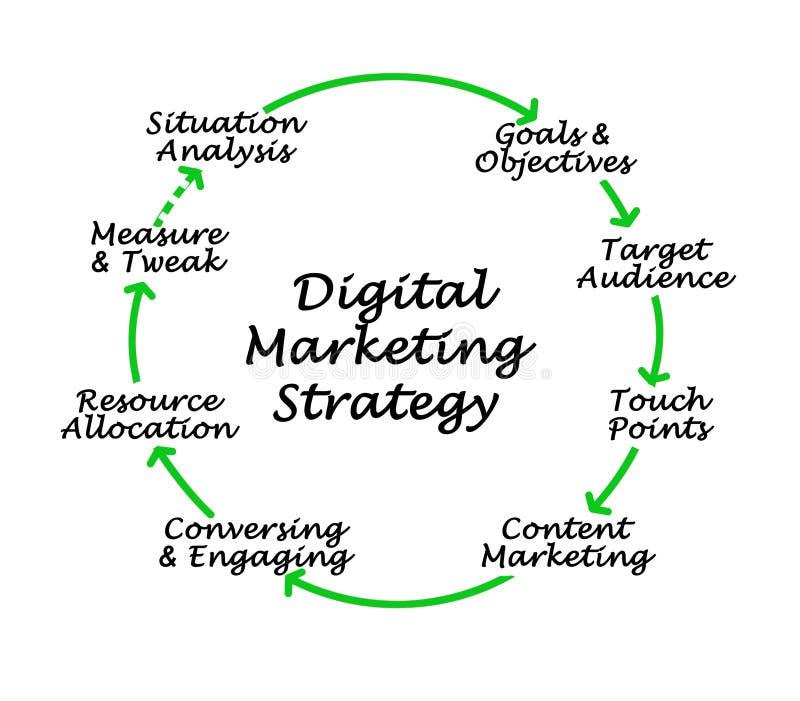 Estrategia de marketing de Digitaces stock de ilustración