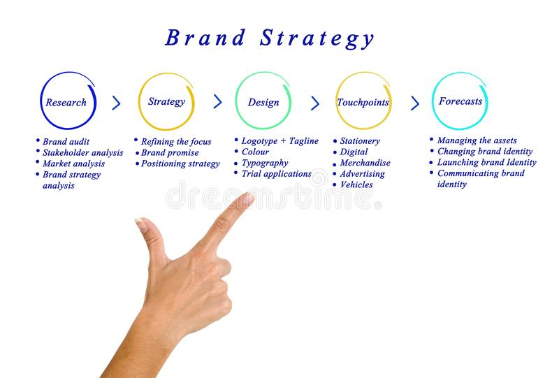 Estrategias de la marca imagenes de archivo