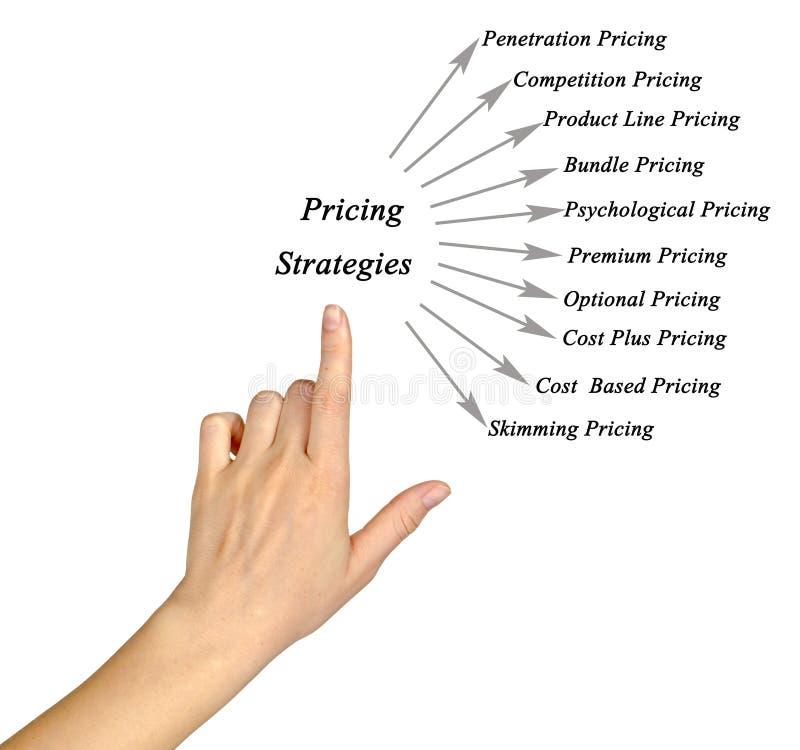 Estrategias de precios fotos de archivo libres de regalías