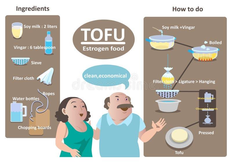 Estrogenu napój ilustracja wektor
