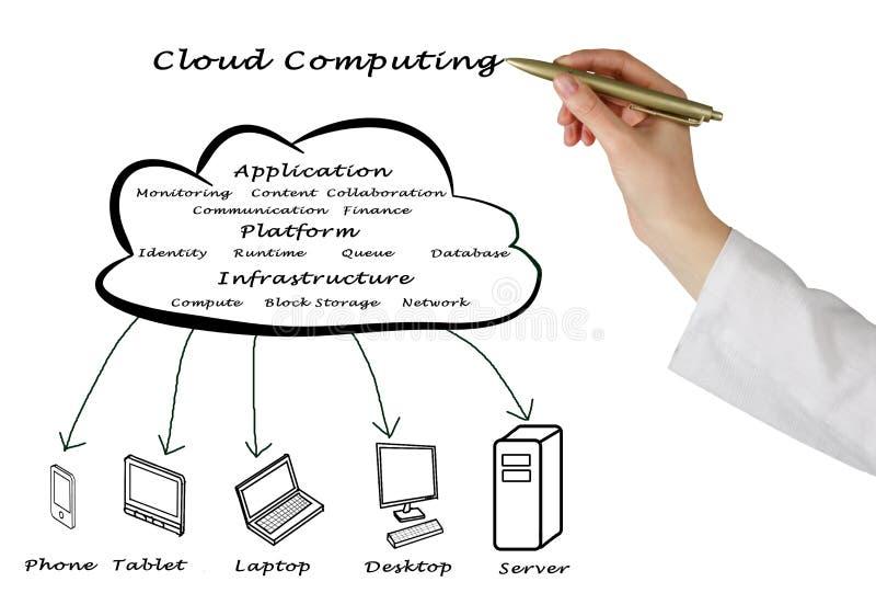 Estructura computacional de la nube foto de archivo
