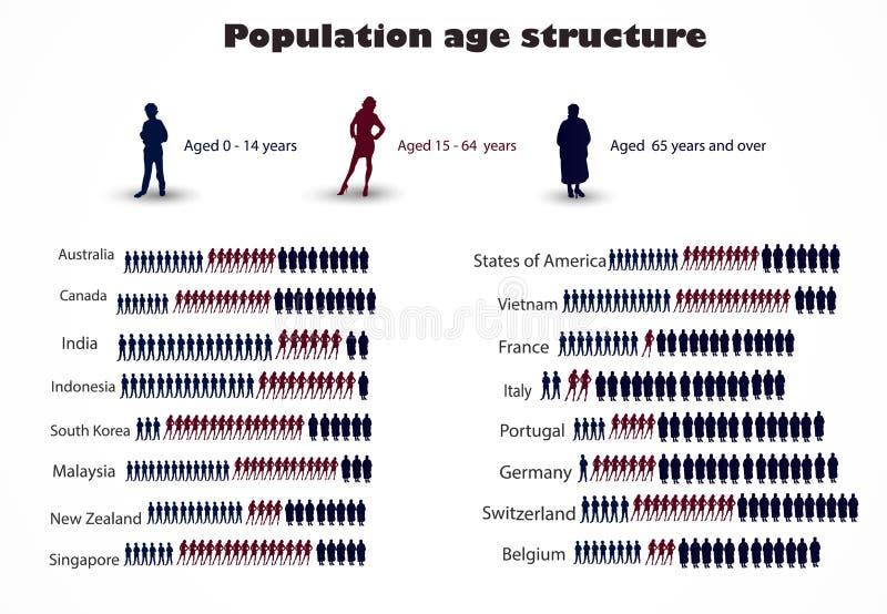 Estructura de edad de la población stock de ilustración