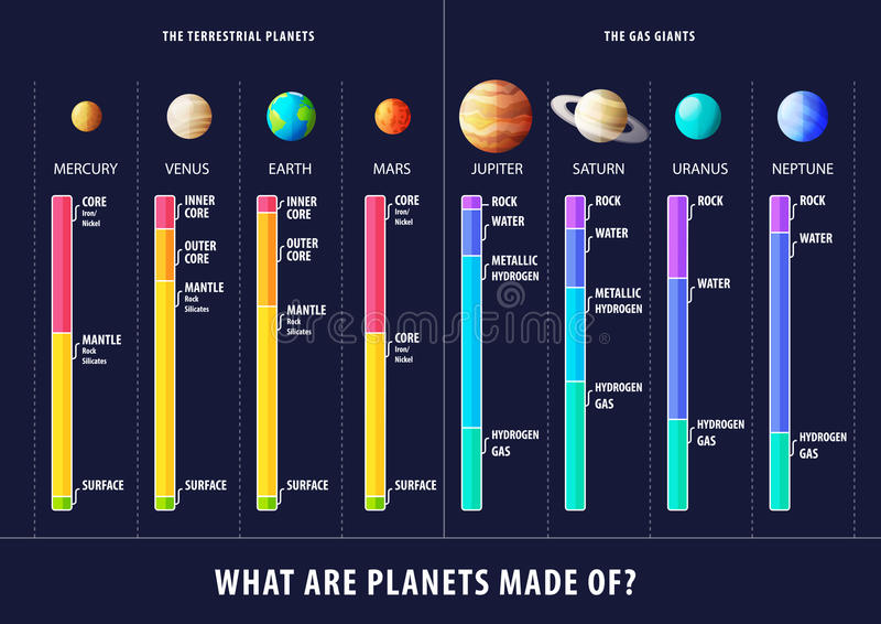 Estructura geológica del vector de los planetas inforgaphic ilustración del vector