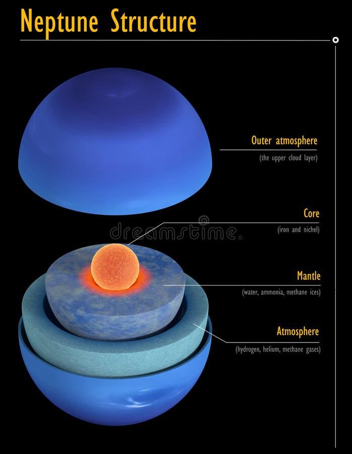 Estructura interna de Neptuno con los subtítulos para la ciencia ilustración del vector