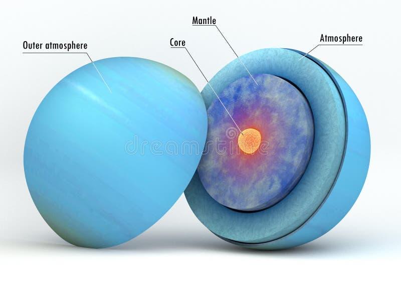 Estructura interna de Urano con los subtítulos stock de ilustración