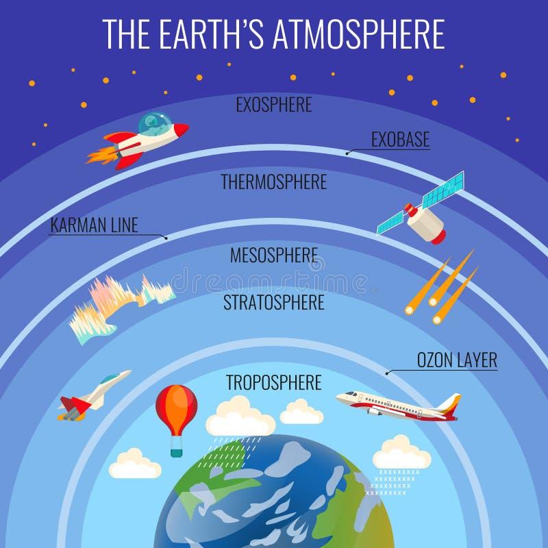 A estrutura da atmosfera da Terra com nuvens e vário transporte do voo ilustração stock