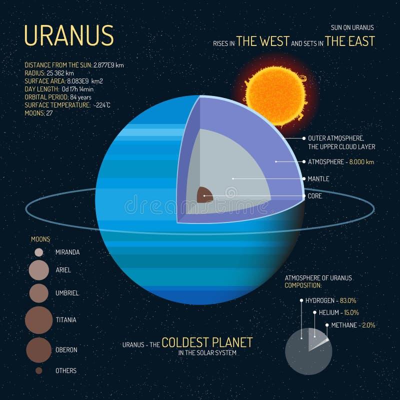 Estrutura detalhada do Urano com ilustração do vetor das camadas Bandeira do conceito da ciência de espaço Elementos de Infograph ilustração stock