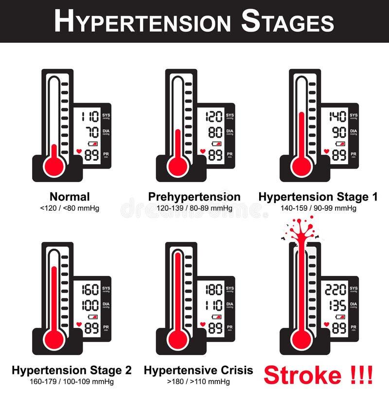 Etapas de la hipertensión libre illustration