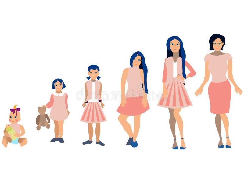 Etapas de las mujeres del clip art del sistema del desarrollo, diseño de la historieta, etapas de la generación, trama completame ilustración del vector