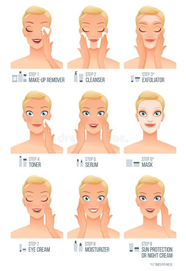 Etapas faciais do skincare das mulheres básicas Ilustração infographic do vetor no fundo branco ilustração do vetor