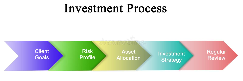 Etapper av investeringprocessen royaltyfri illustrationer