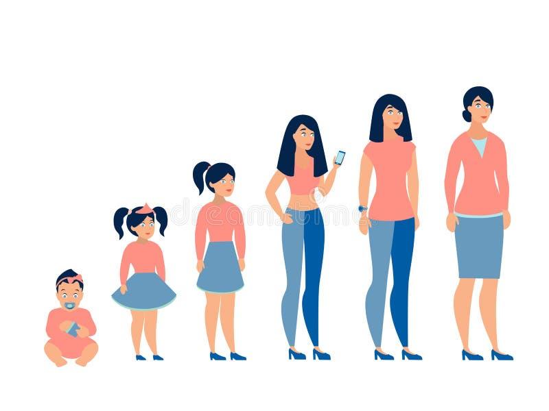 Etapper av utvecklingskvinnan Från behandla som ett barn till affärskvinnan I plan vektor för minimalist stiltecknad film royaltyfri illustrationer