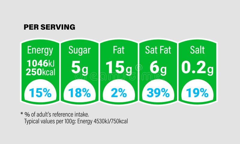 Etiketten för information om näringfakta för packe för sädes- ask eller mjölkar drinkar och mat Uppgår den dagliga värdeingredien royaltyfri illustrationer