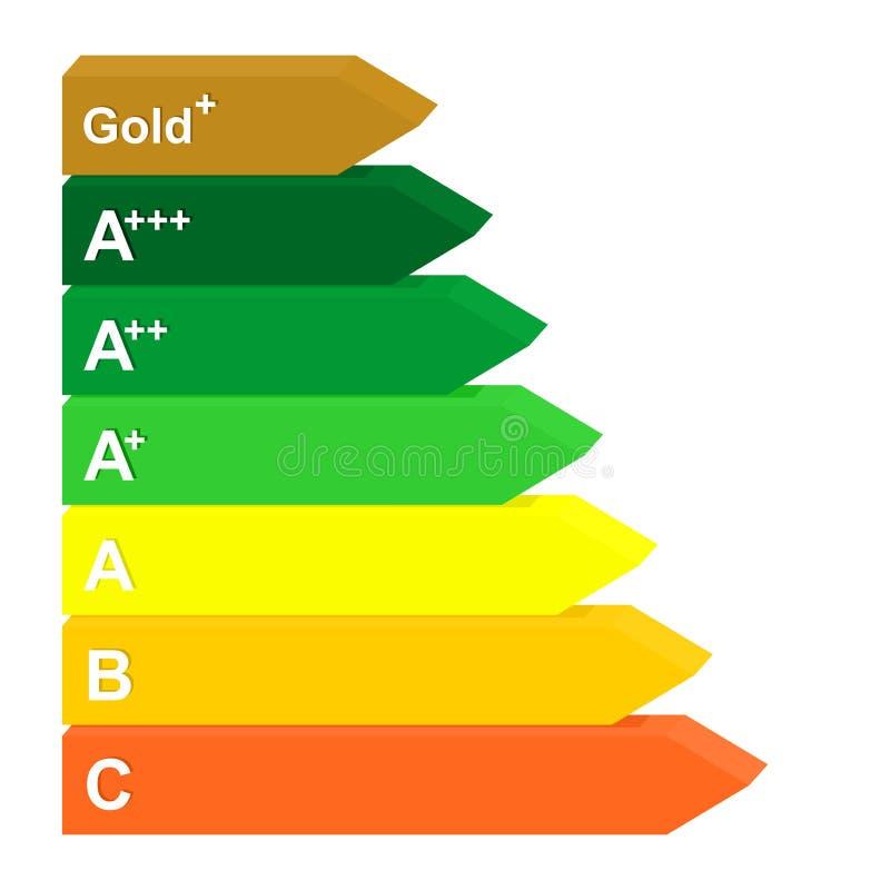 Etiqueta da classe da energia do ouro da eficiência à D de verde ao vermelho avaliação da marca da cor 3D para dispositivos bonde ilustração do vetor