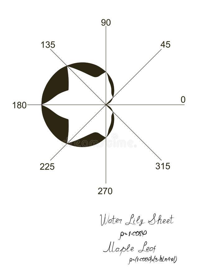 Ett matematiskt simulerat ark av lönn och cardioid som konstrueras i ett polart koordinerat system Trigonometric formler vektor illustrationer