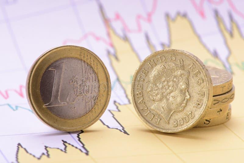 Euro och brittiskt mynt på finansdiagram arkivfoto
