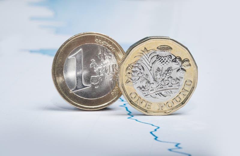 Euro- och pundmynt på finansiellt diagram arkivbilder