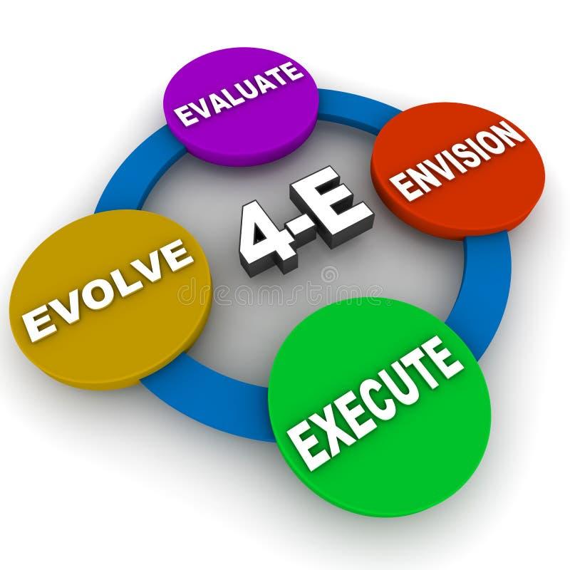 Evaluate envision execute evolve