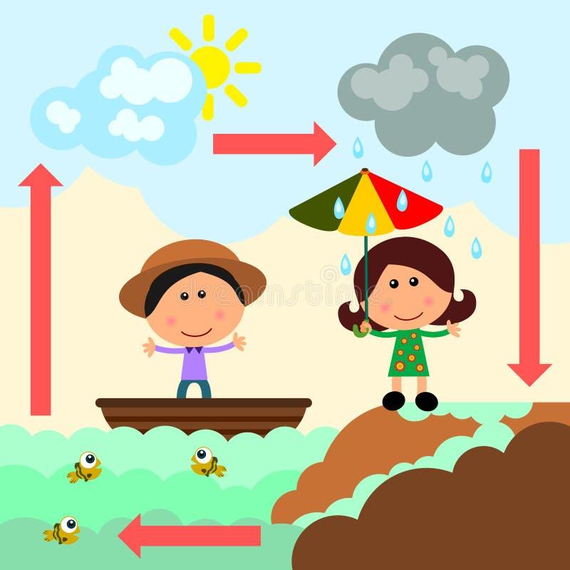 Evaporation vector illustration