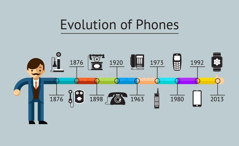 Evolução do telefone ilustração do vetor