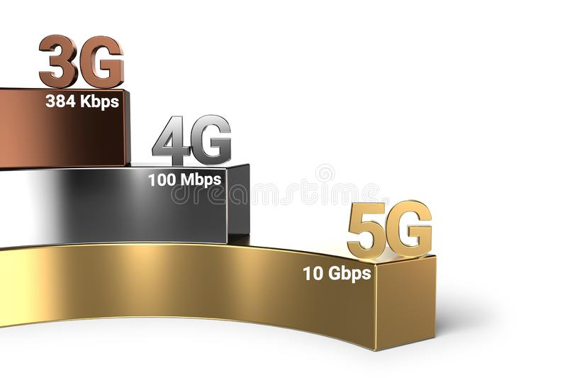 Evolución de la velocidad de la red inalámbrica de 3G con 4G a 5G 5G es la tecnología inalámbrica actual más rápida representació ilustración del vector