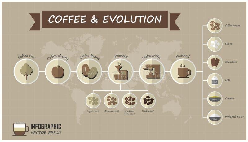 Evolución de los elementos del café y de la línea de rejilla infographic con el fondo del mapa del mundo Alimento y concepto de l stock de ilustración