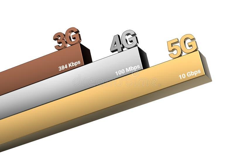 Evolución del concepto de la comunicación móvil 5G como el Internet global más rápido representación 3d stock de ilustración