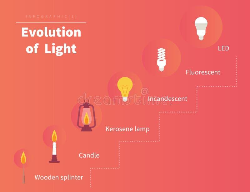 Evolutie van licht stock illustratie