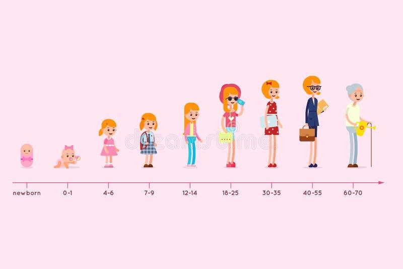 Evolution av uppehållet av en kvinna från födelse till gamlingen Etapper av att växa upp vektor illustrationer