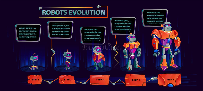 Evoluzione del vettore infographic dei robot illustrazione vettoriale