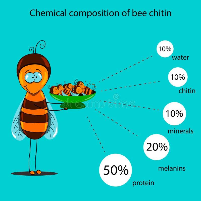 Ewidencyjny plakat zawiera informację na chemicznym składzie pszczoły chityna royalty ilustracja