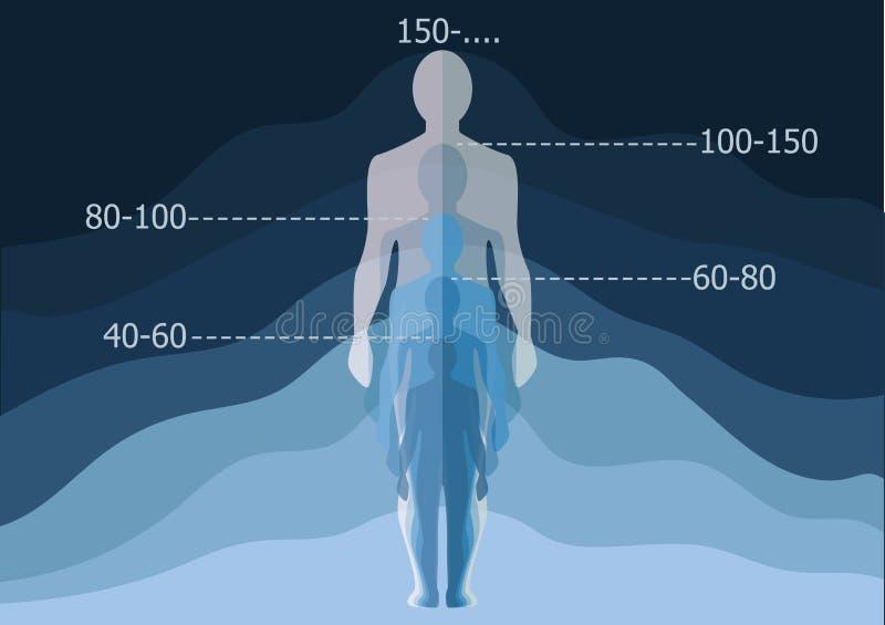 Ewiger lebens- Wille erzielen wir überhaupt biologisches endloses Bestehen Ist es möglich ist unsterblich stockbilder