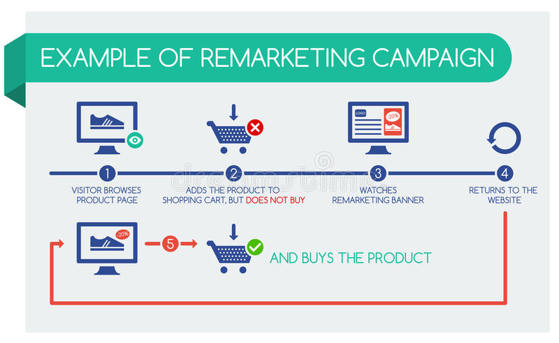 Example of remarketing campaign, infographic stock illustration