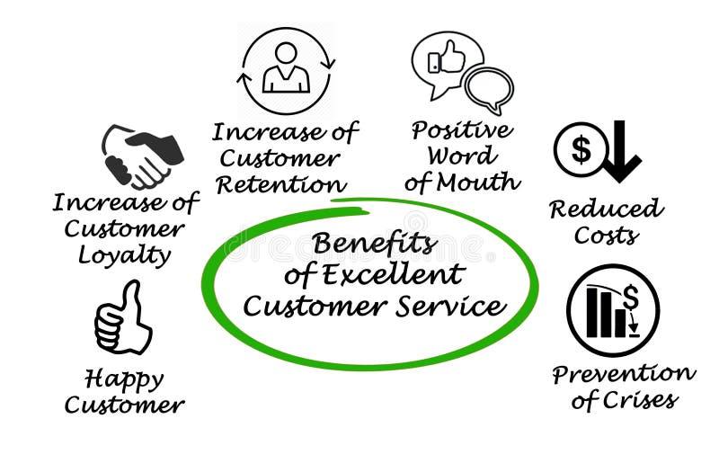 Excellent service à la clientèle illustration libre de droits