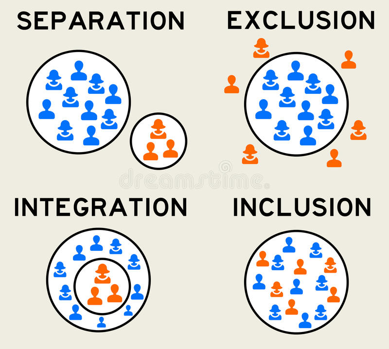Exclusion inclusion. The difference between separation, integration, exclusion and inclusion royalty free illustration