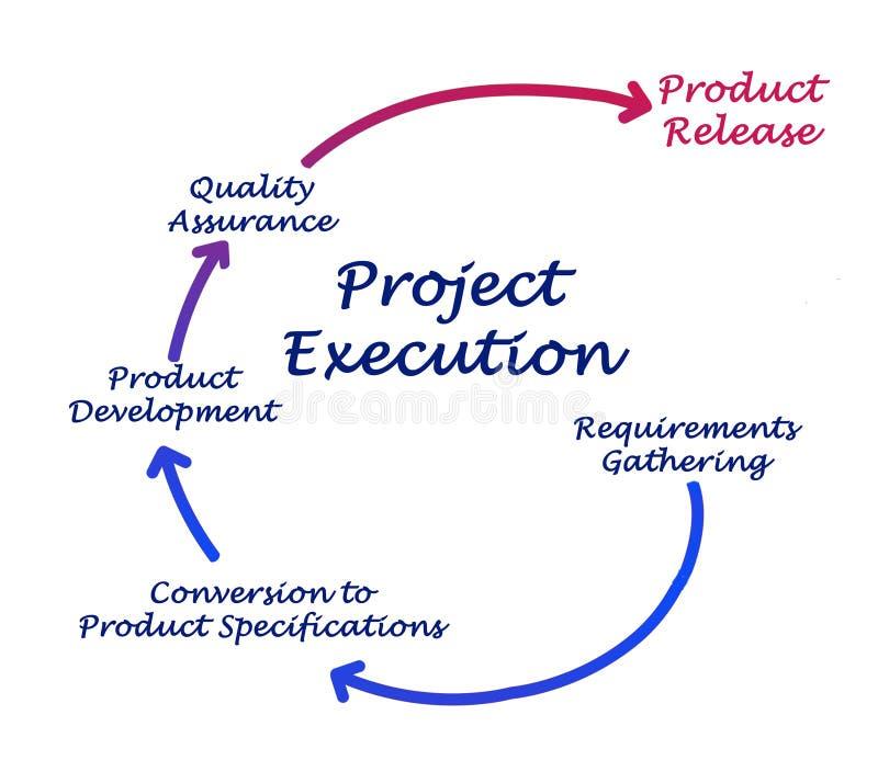 Execução do projeto ilustração do vetor