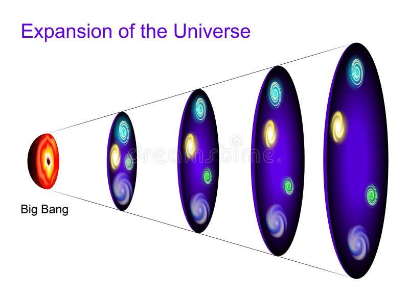 Expansão do universo ilustração stock