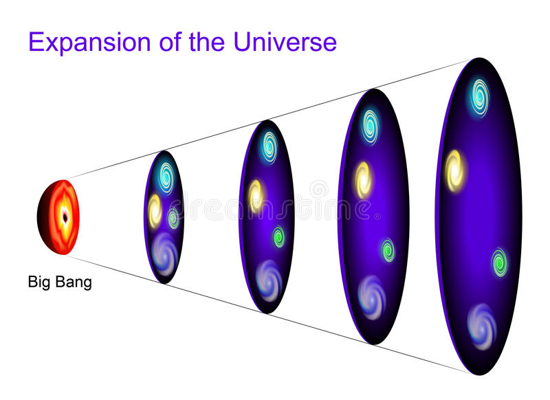 Expansion of the Universe. Metric expansion of space. The illustration shows of space at different points in time as the universe expands stock illustration